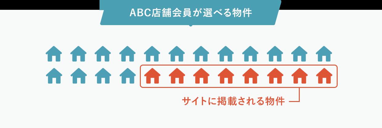 ABC店舗会員が選べる物件