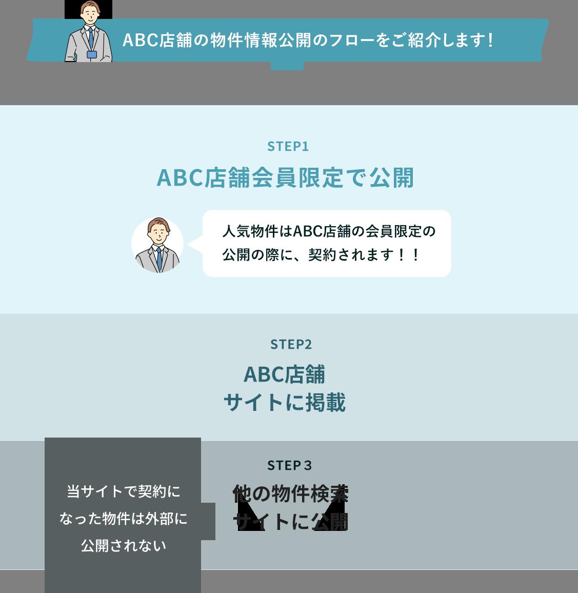 ABC店舗の物件情報公開フローをご紹介します!