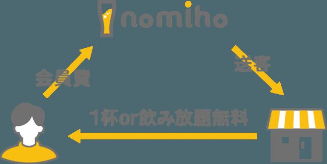 【日本初】飲み放題&1ドリンク定額パスポートサービス『nomiho』がサービス開始! 【PR TIMES(株式会社 modeca)】