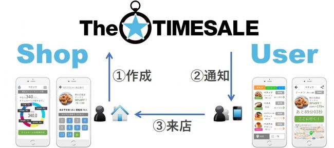 ザ・タイムセールが食品ロス削減法を祝うキャンペーン実施  ~店舗の登録料+チケット代合わせて1万円分を無料提供、自治体への推進も協力強化~ 【PR TIMES(ベスプラ)】
