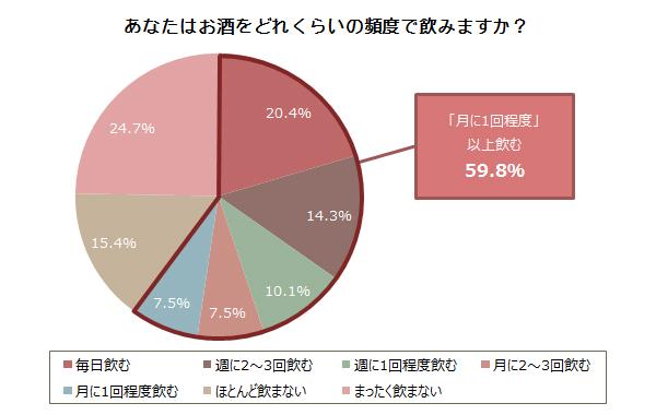 4人に1人が「まったく飲まない」。日本人のアルコール離れは進んでいる?【PR TIMES(株式会社バザール)】